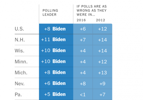 Poll from the New York Times showing Biden leading nationally and within 6 key states, with a comparison to the margin of error in 2016.